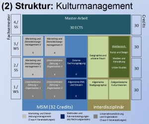 kulturmanagement_kuwimaster